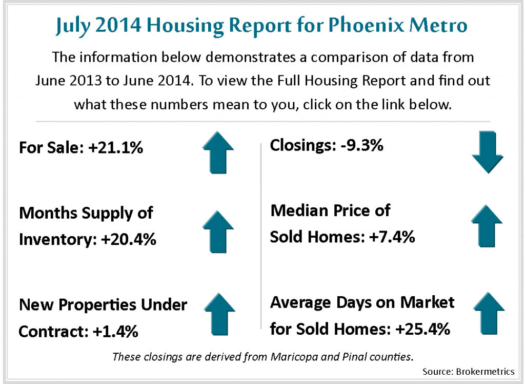 July Housing Metrics 2014