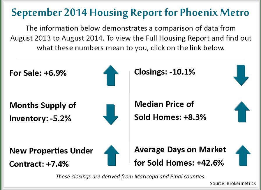 September Housing Metrics 2014