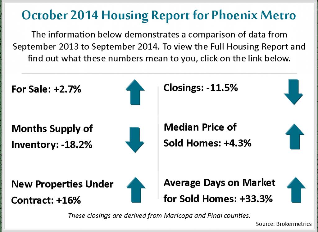 Oct Housing Metrics 2014