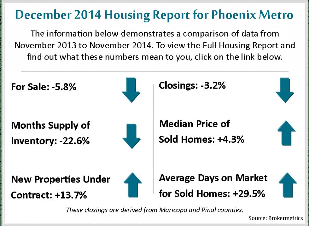 Dec Housing Metrics 2014