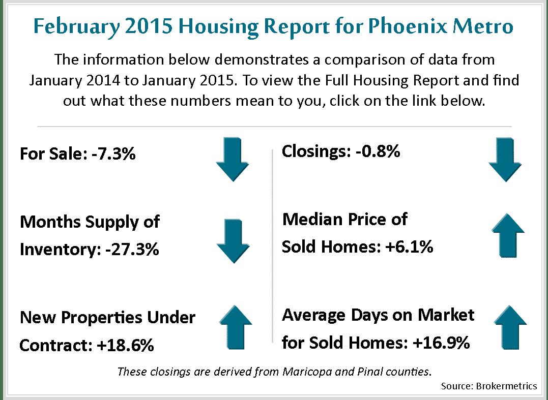 Feb Housing Metrics 2015