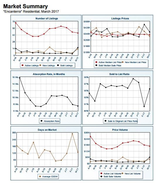 Market Summary Report - Encanterra March 2017