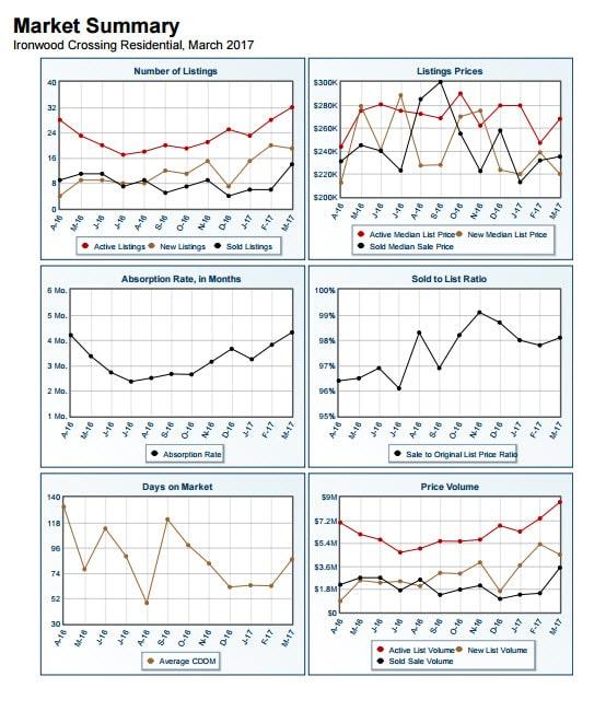 Market Summary Report - Ironwood Crossing March 2017