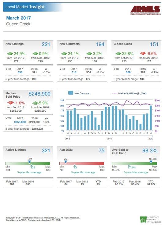 Queen Creek Market Summary March 2017