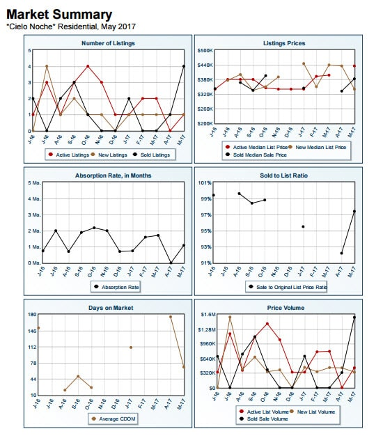 Market Summary Report Cielo Noche May 2017