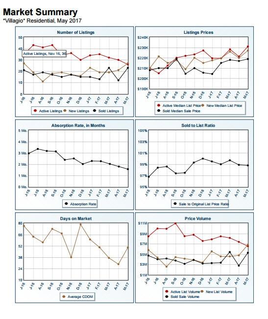 Market Summary Report Villagio May 2017