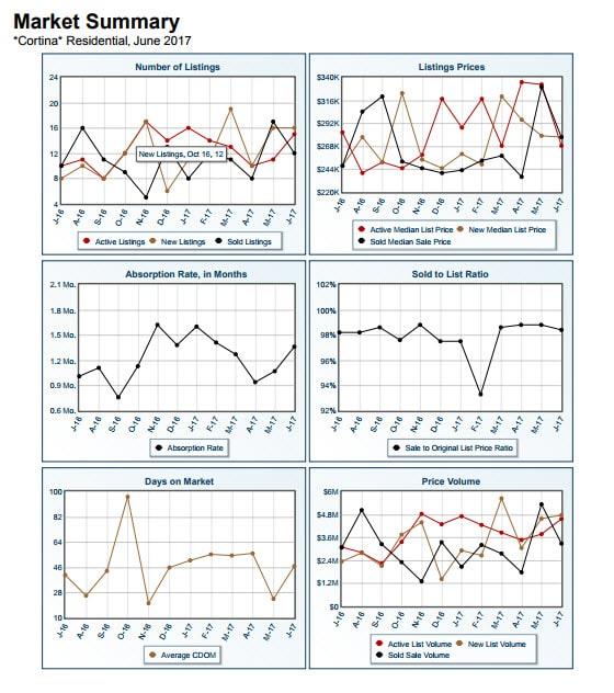 Cortina Market Report June 2017