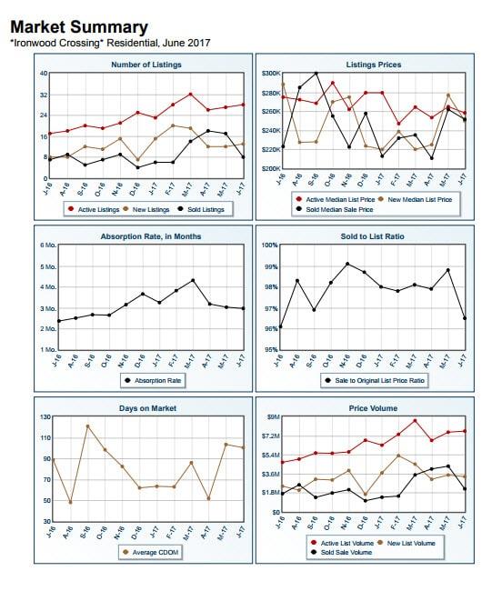 Market Report Ironwood Crossing June 2017