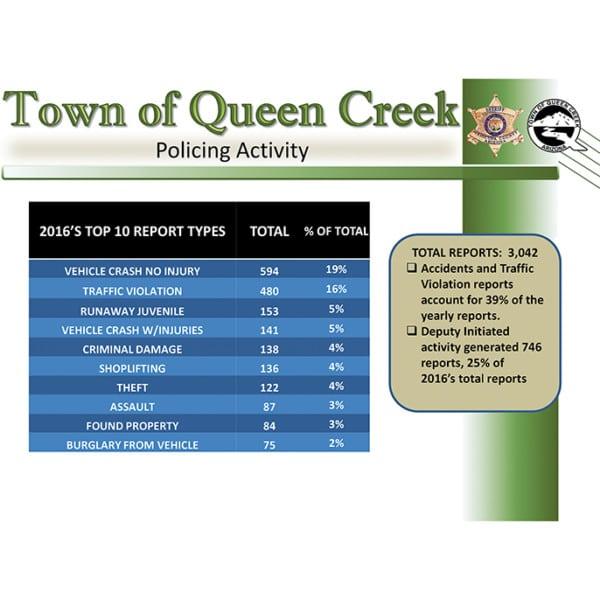 Town of Queen Creek Fire Department