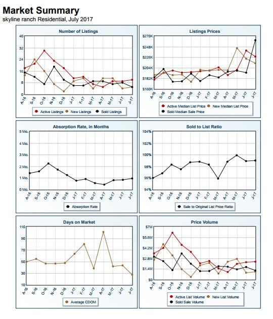 Skyline Ranch Market Summary Report July 2017