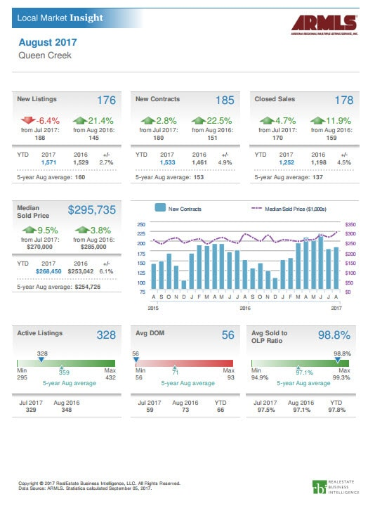 Queen Creek Arizona Market Report August 2017