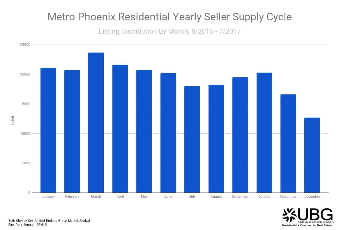 What are the best months to buy and sell a home in arizona for What is the best month to buy a house
