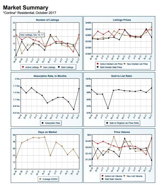 Cortina Market Summary October 2017