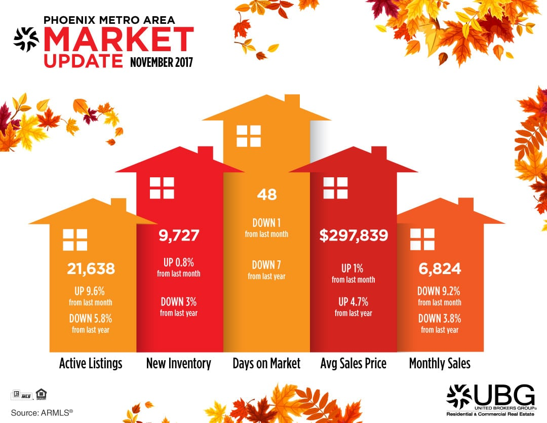 Phoenix Arizona Real Estate Market Update November 2017