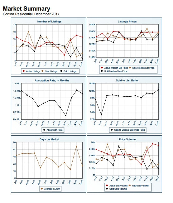 Cortina Market Summary December 2017