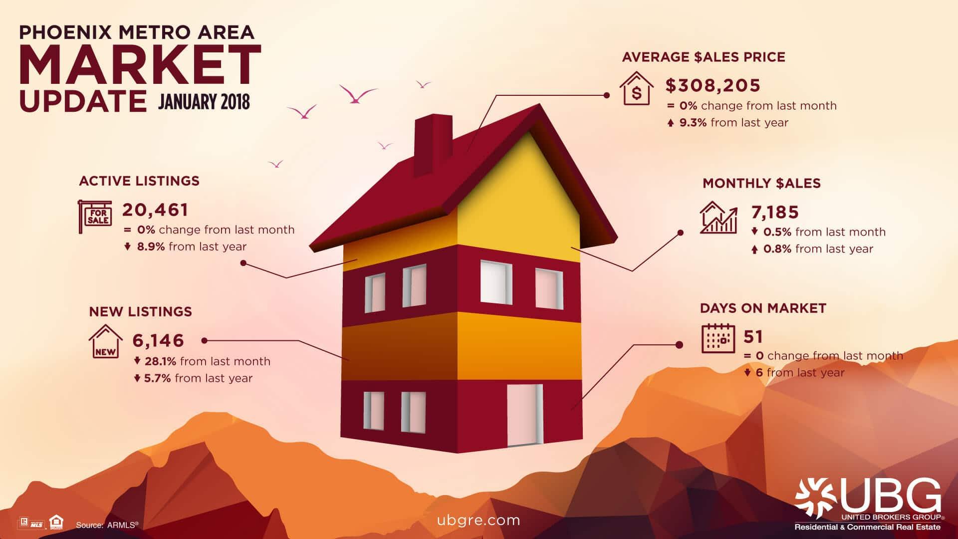 january-2018_phoenix-real-estate-market-update