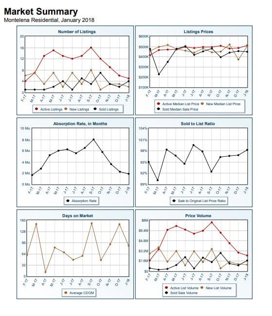 Montelena Market Summary January 2018
