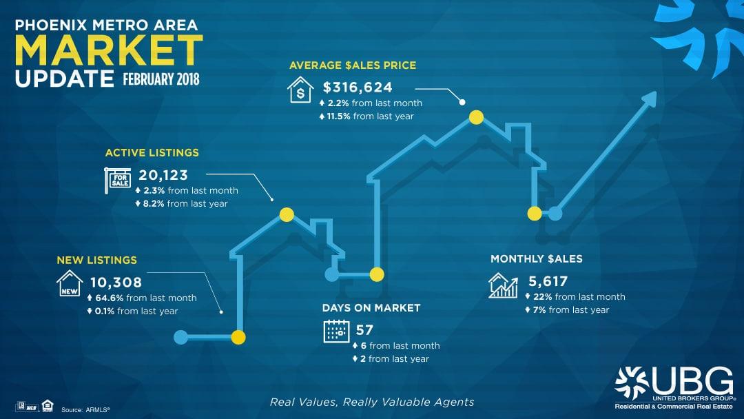 Phoenix Real Estate Market Update February 2018
