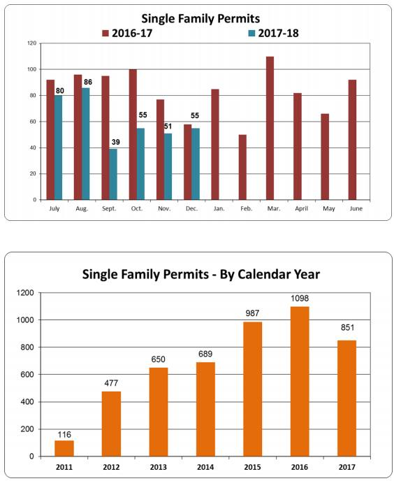 Single Family Permits 2016 to 2018