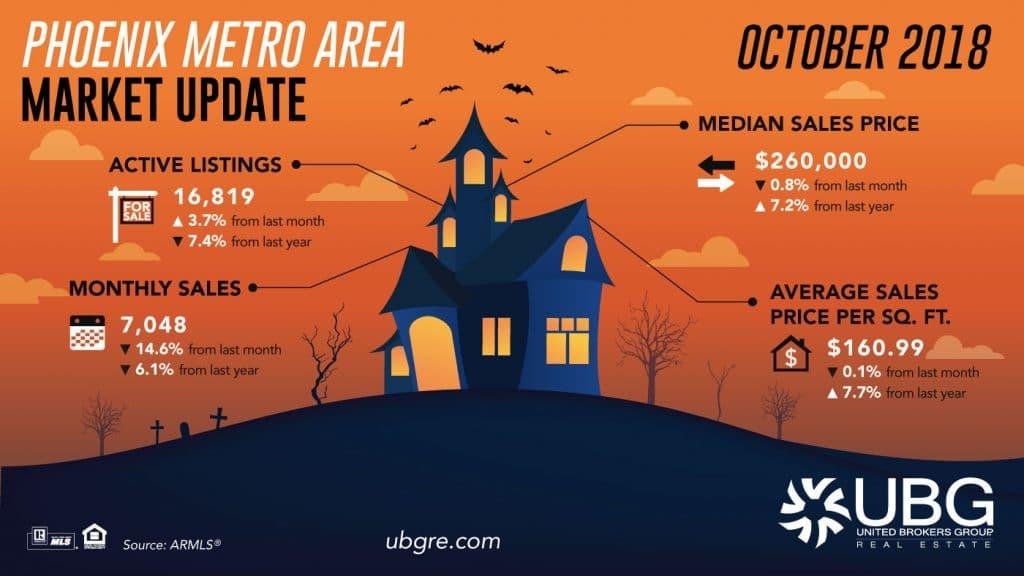 Phoenix Metro Area Market Update October 2018 |