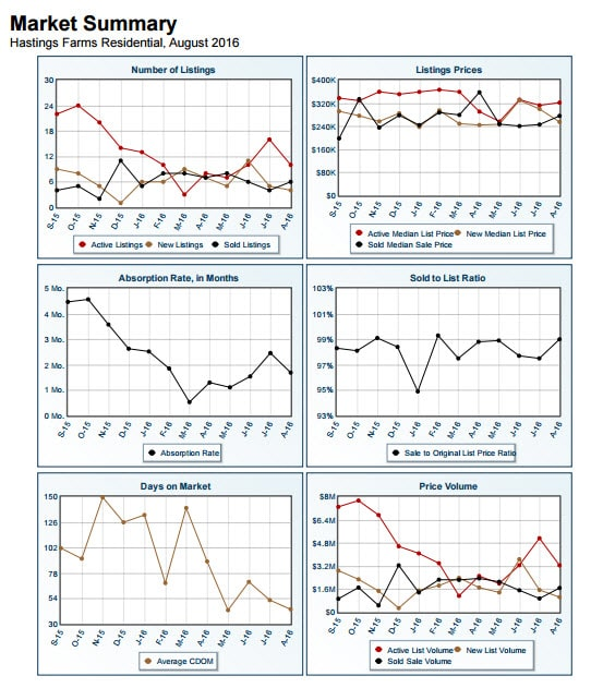 market-summary-report-hastings-farms-august-2016