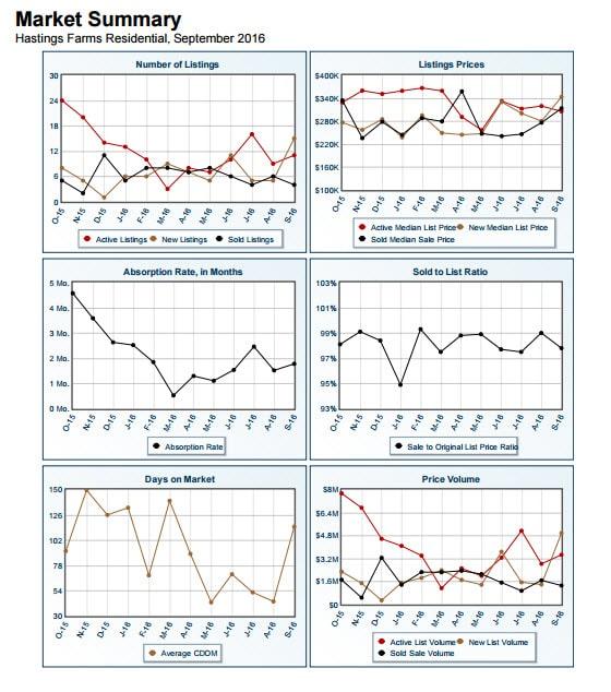 hastings-farms-market-summary-october-2016