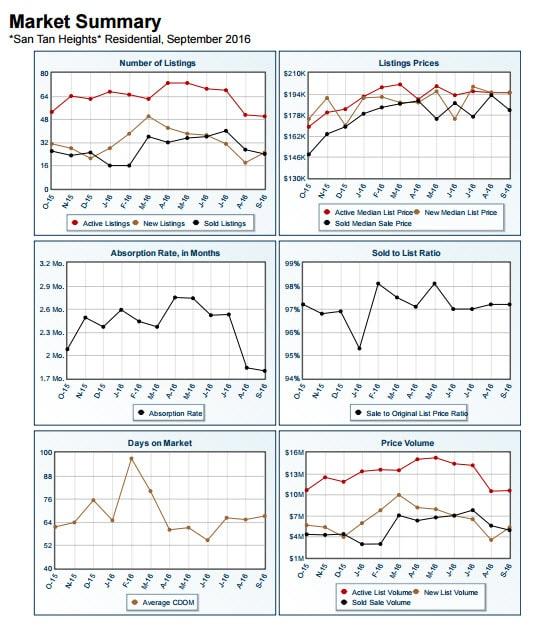 san-tan-heights-market-summary-september-2016