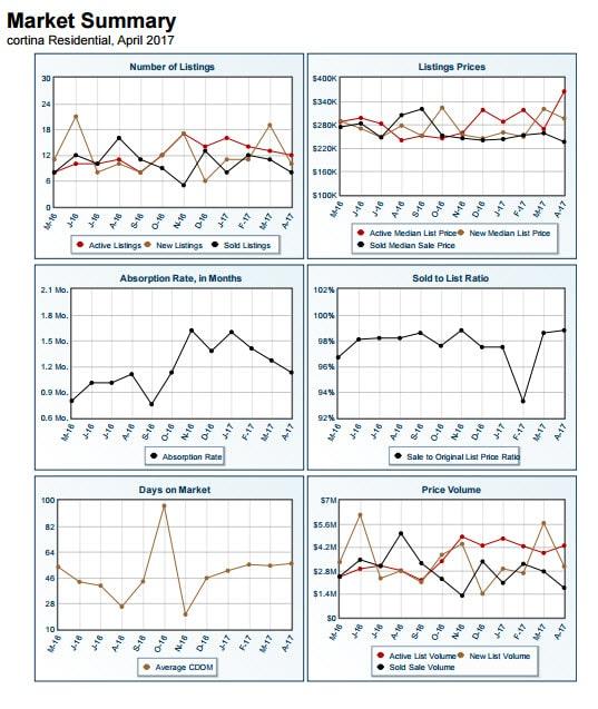 Cortina Market Summary April 2017
