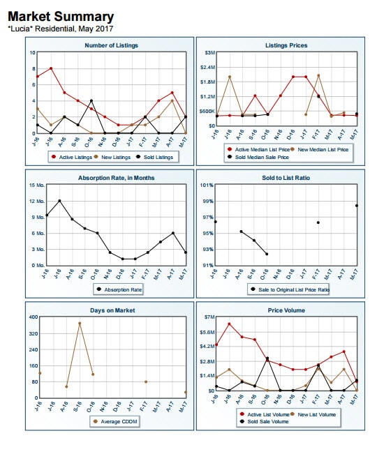 Market Summary Report Lucia May 2017