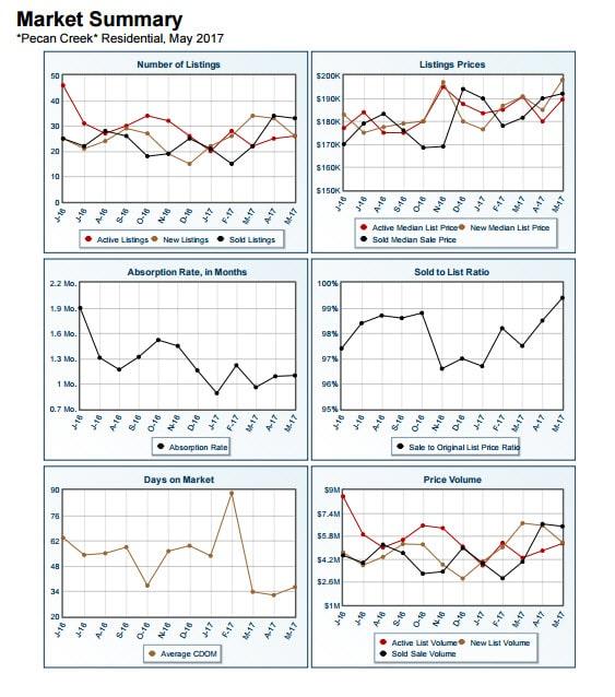 Market Summary Report Pecan Creek May 2017