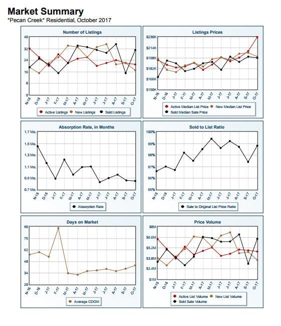 Pecan Creek Market Summary Report October 2017