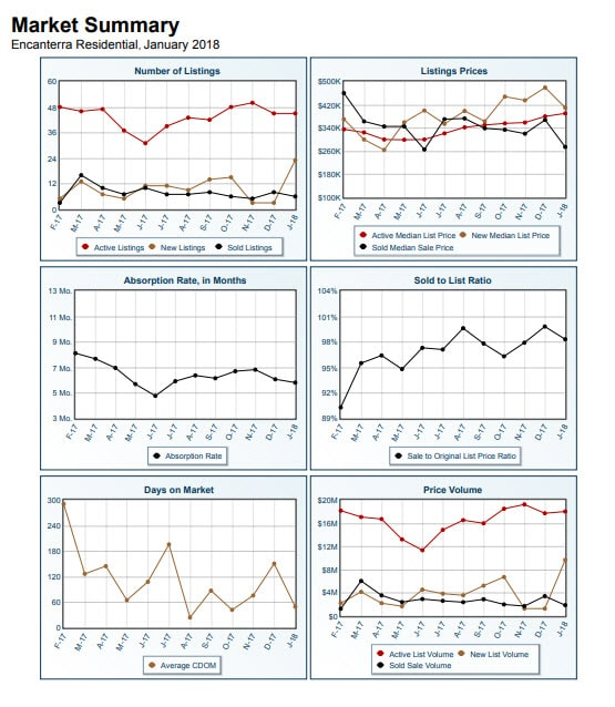 Encanterra Real Estate Market Report January 2018