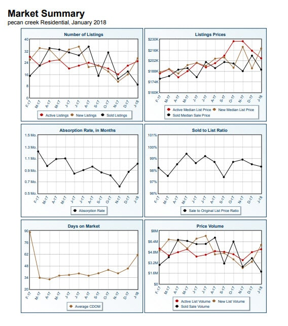 Market Summary Pecan Creek January 2018