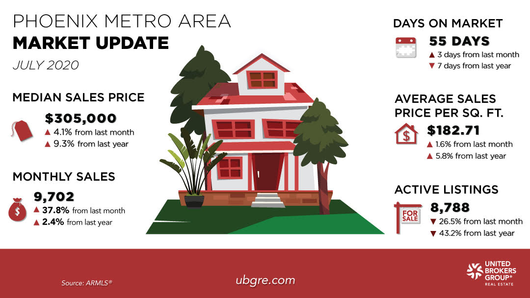 red house with market update information for july 2020